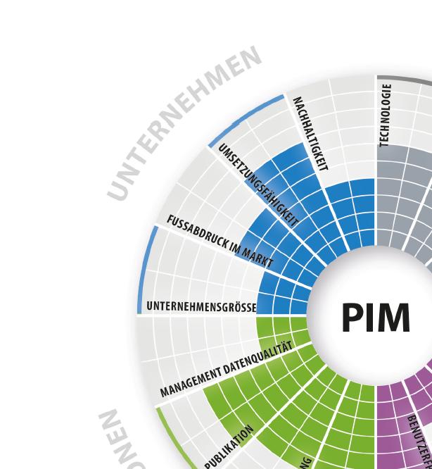 Gute Noten für PIM